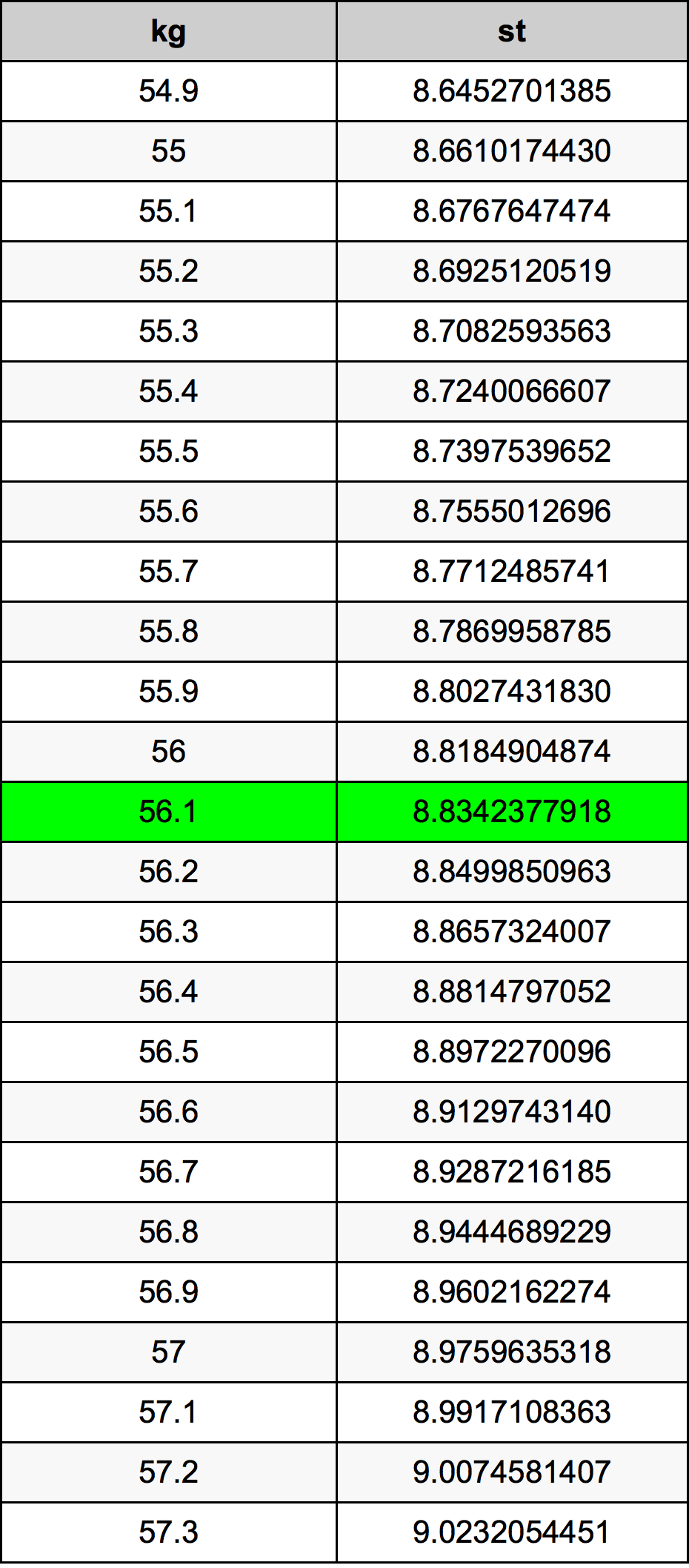 561 kilogrammes to stones converter 561 kg to st converter 561 kilogramme conversion table geenschuldenfo Choice Image