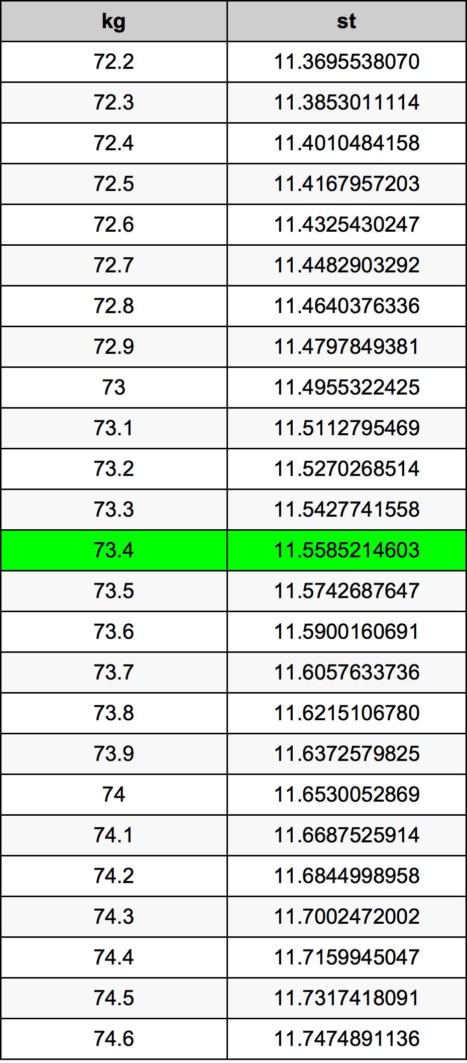 73.4 Kilogramo Tabla de conversión