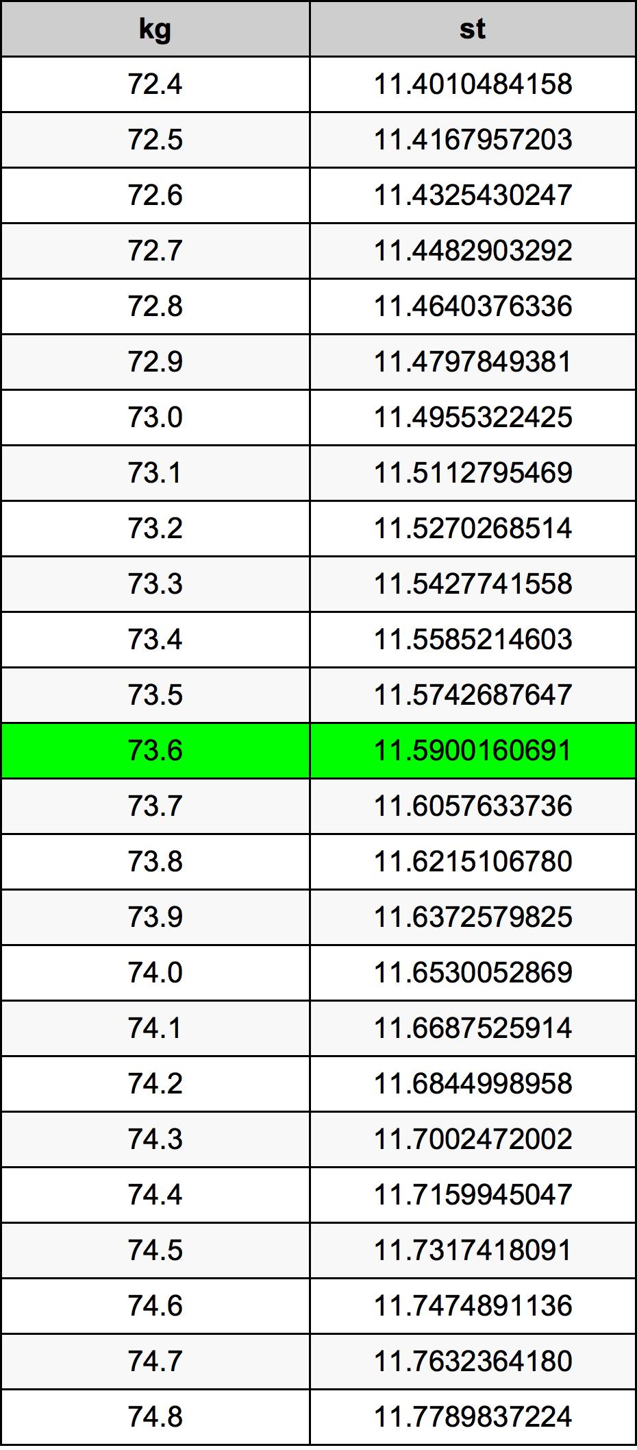 73.6 Kilogramo Tabla de conversión