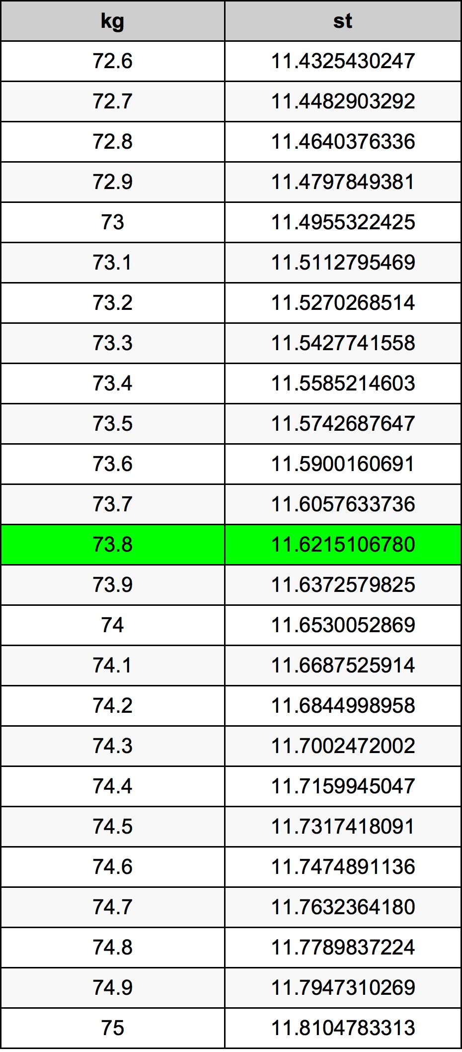 73.8 Kilogramo Tabla de conversión
