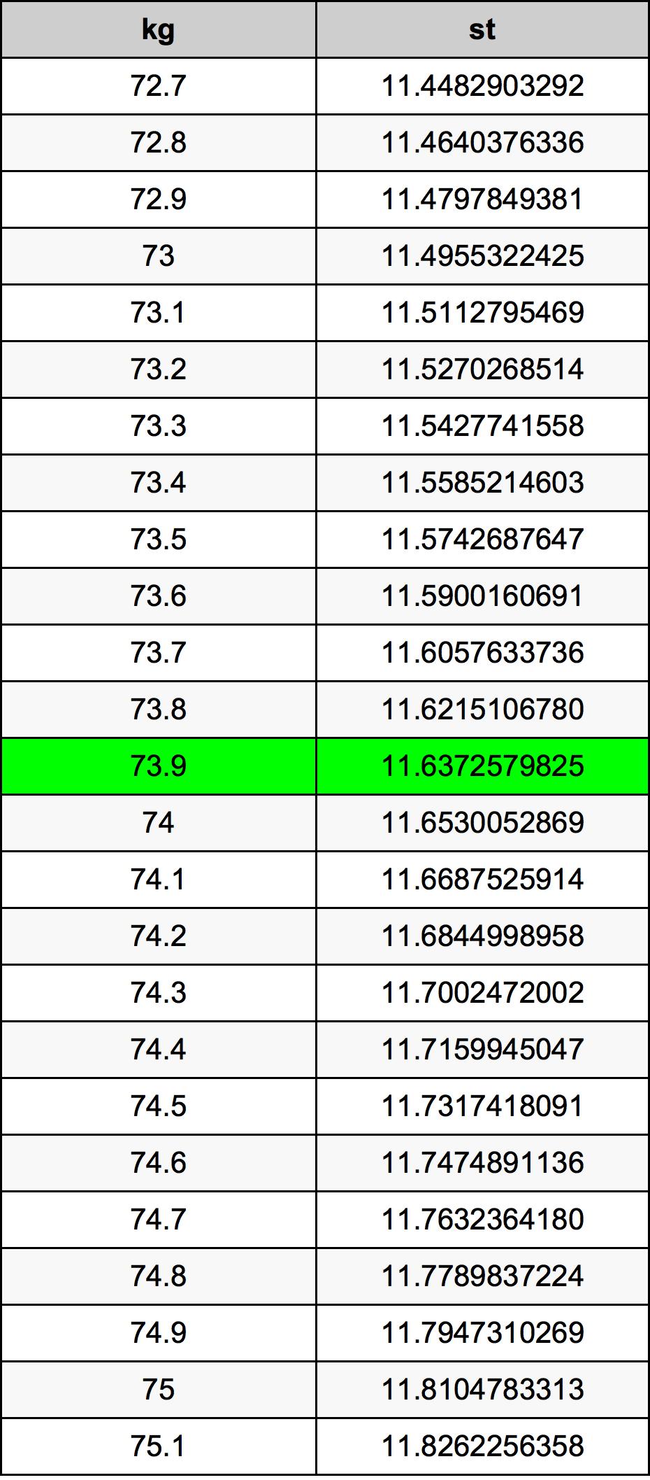 73.9 Kilogramo Tabla de conversión