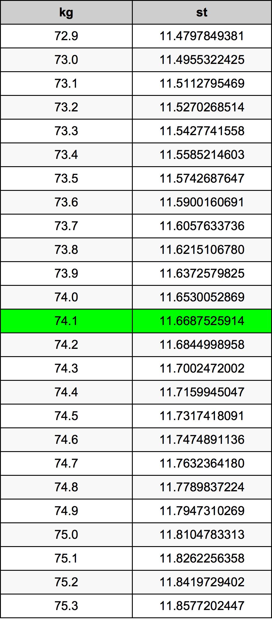 74.1 Kilogramo Tabla de conversión