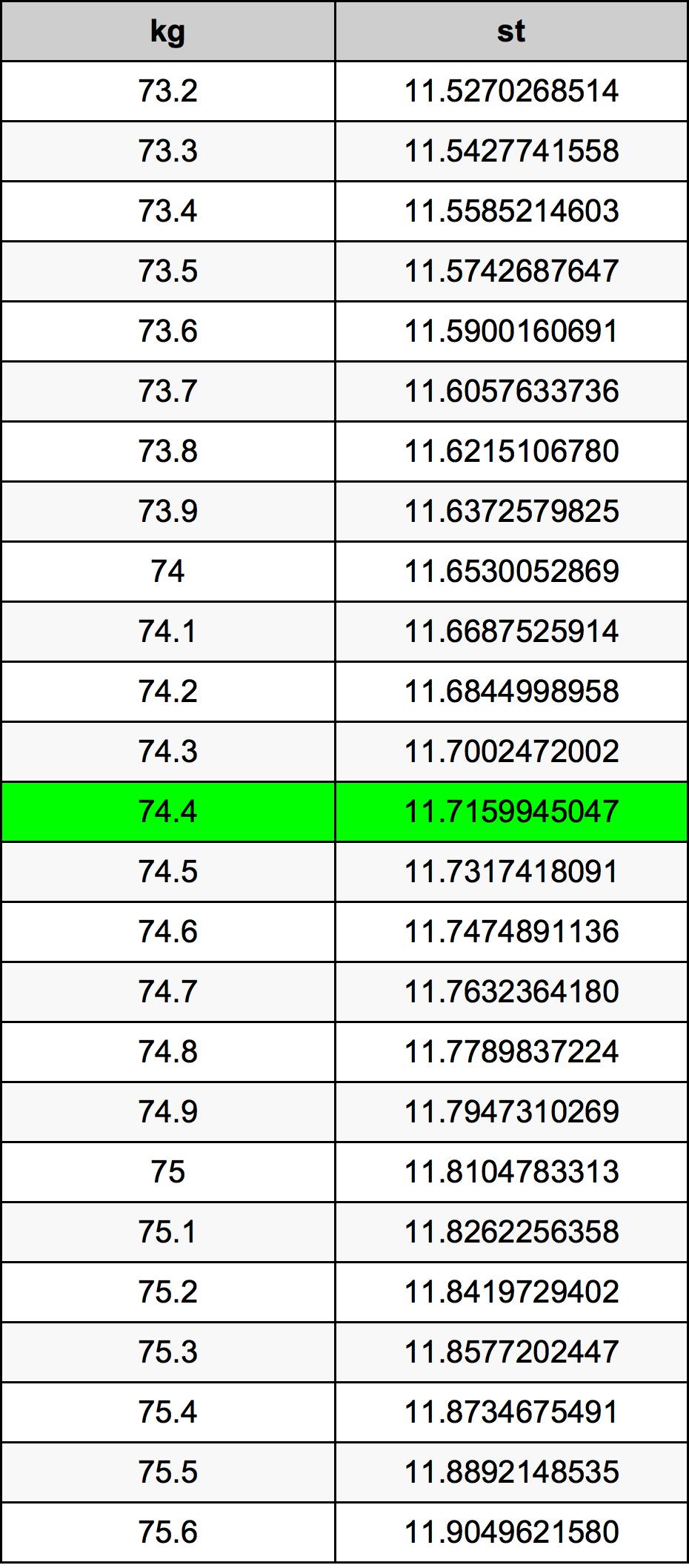 74.4 Килограмм Таблица преобразования