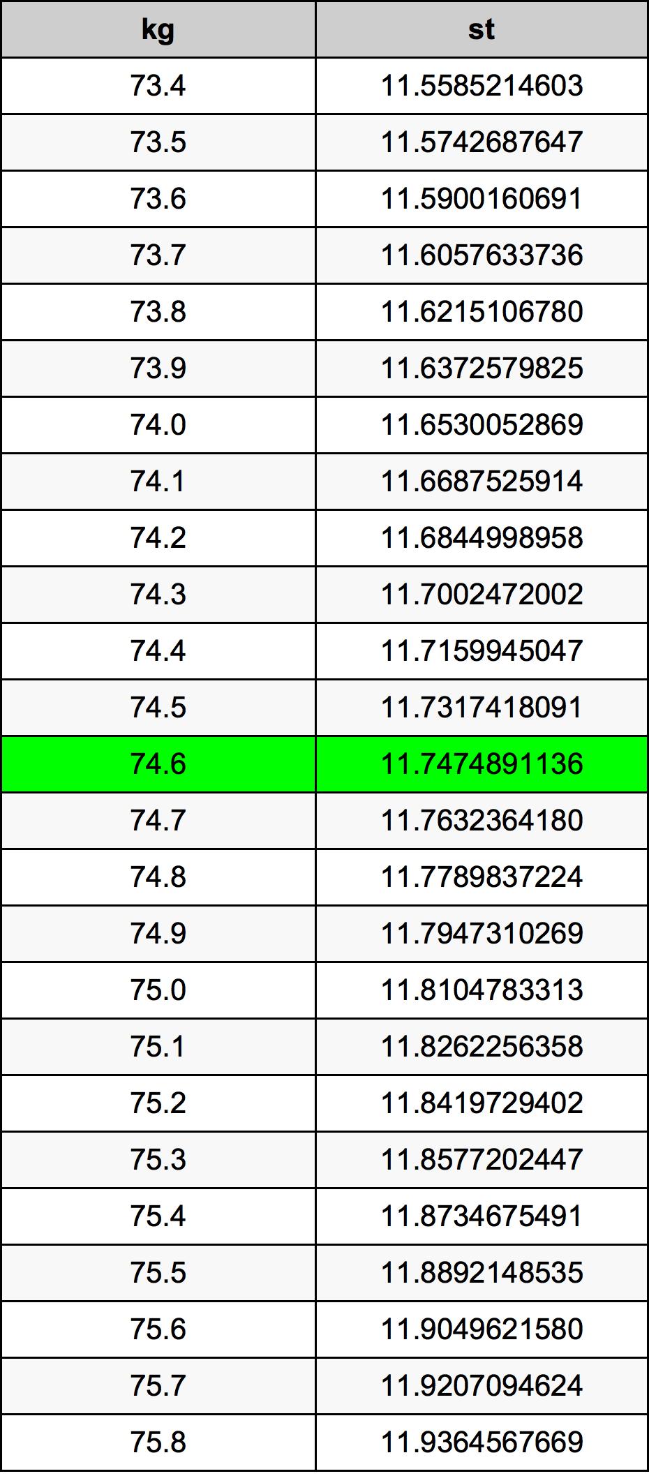 74.6 Kilogramo Tabla de conversión