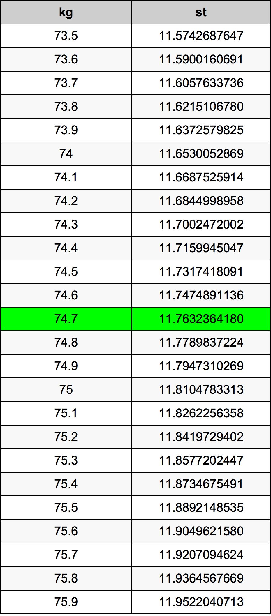 74.7 Kilogramo Tabla de conversión
