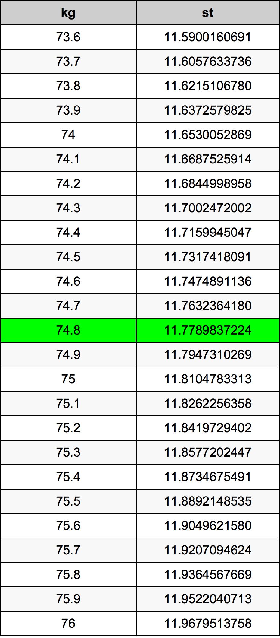 74.8 Kilogramo Tabla de conversión