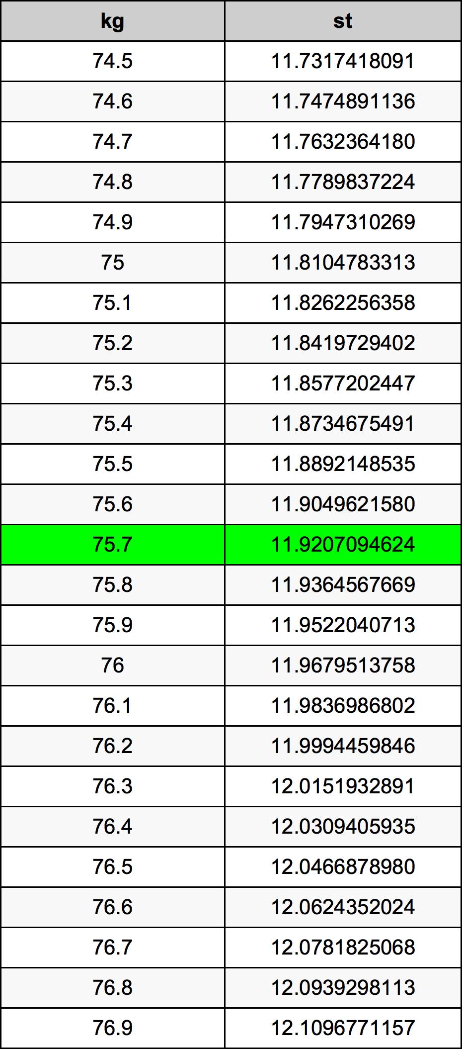 75.7 Kilogramo Tabla de conversión