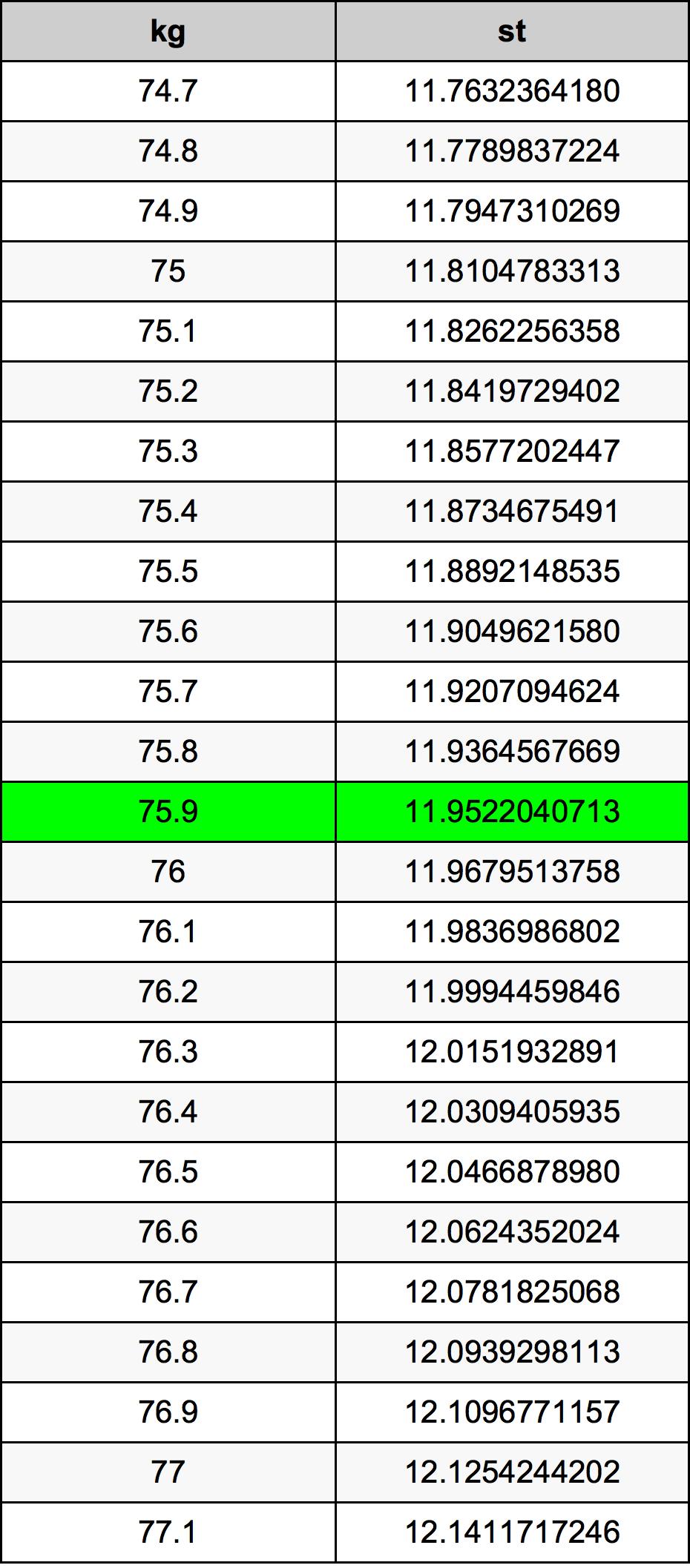 75.9 Kilogramo Tabla de conversión