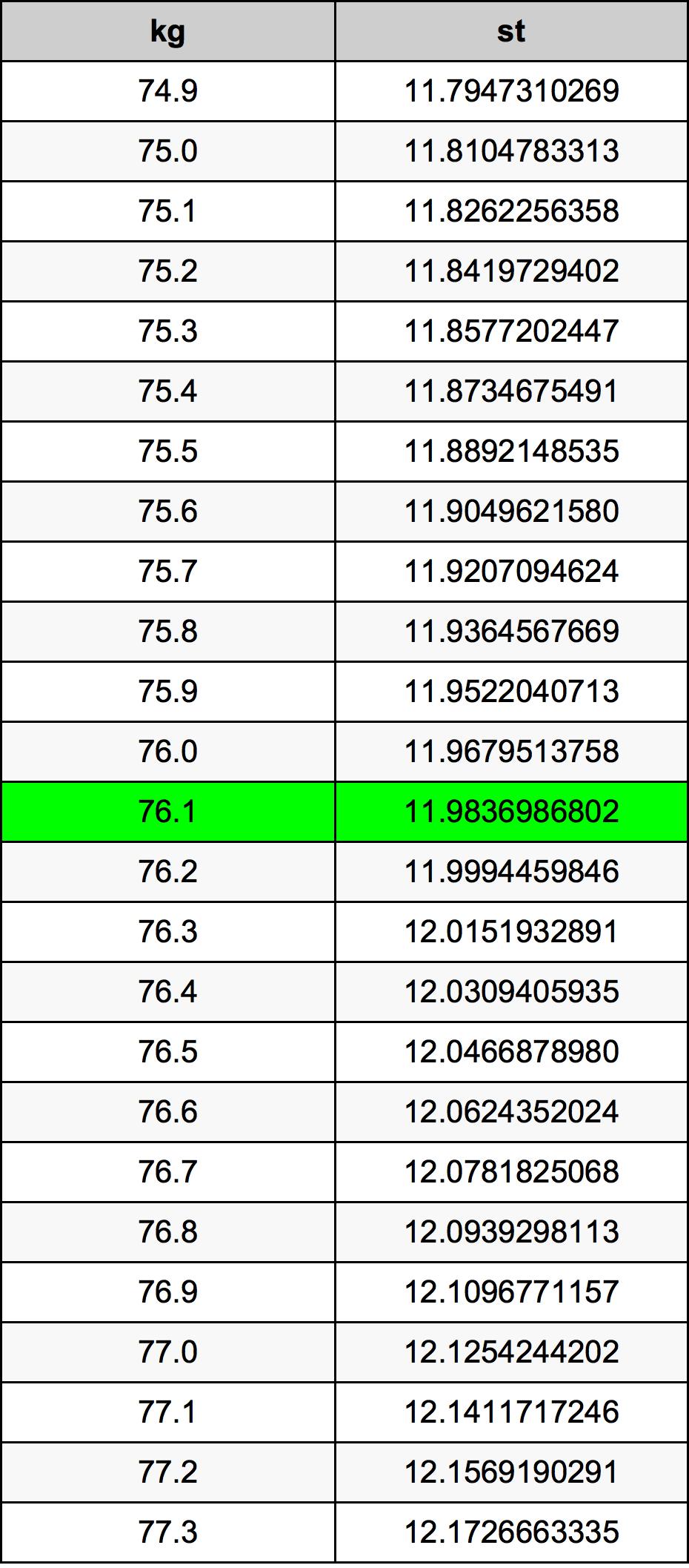 76.1 Kilogramo Tabla de conversión