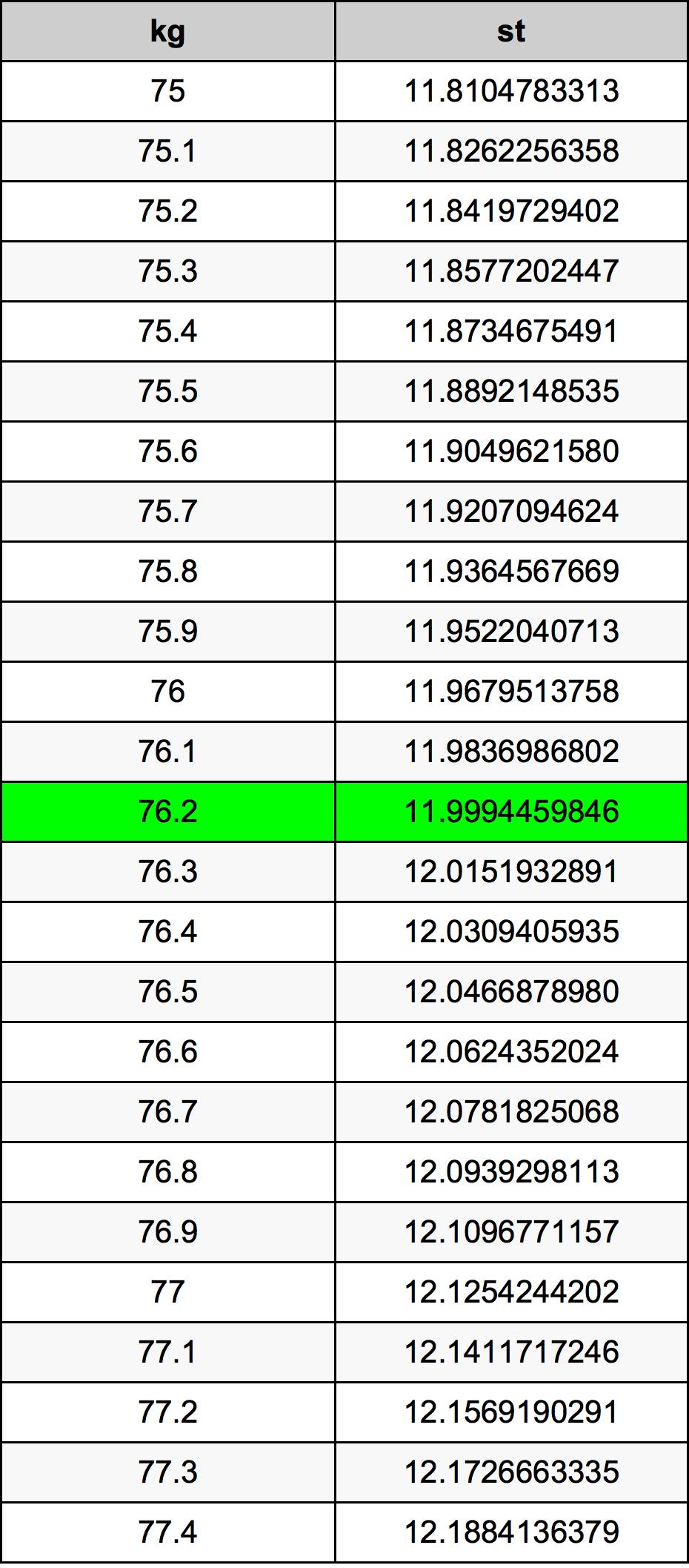 76.2 Kilogramo Tabla de conversión