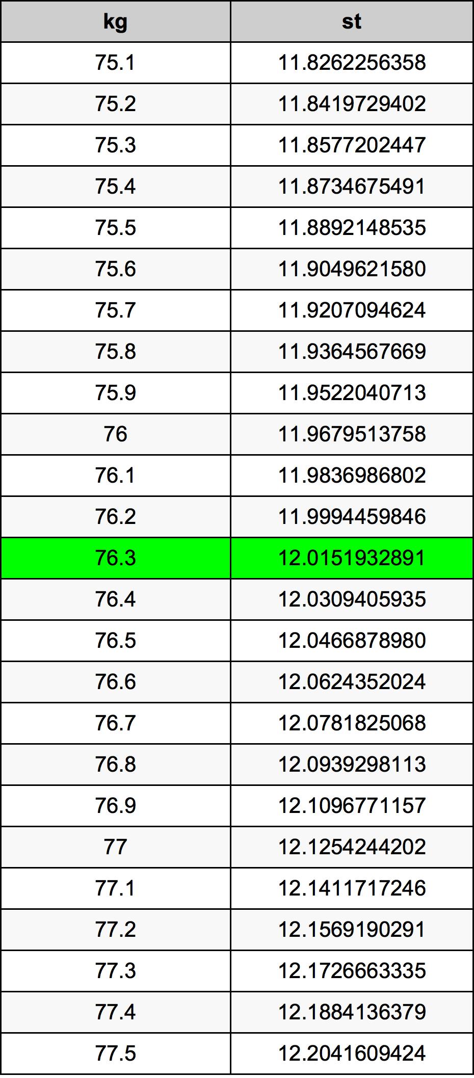 76.3 Kilogramo Tabla de conversión